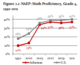 NAEP Math Growth Grade 4 1992-2011