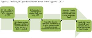charter timeline