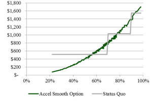 Figure 2: Proposed Model for NSLA Funding figure
