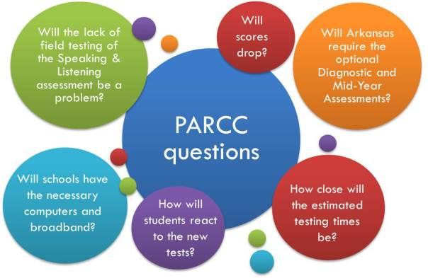 PARCC questions