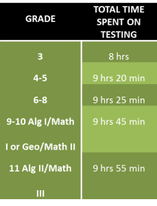 table time on testing