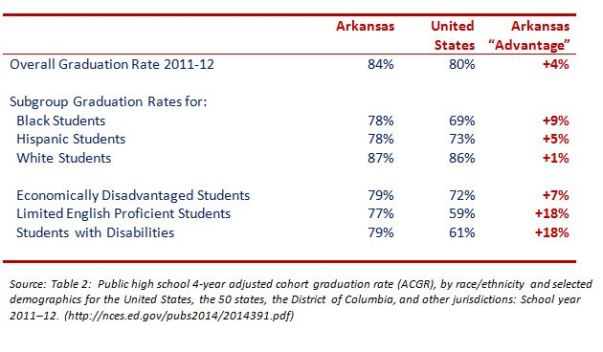 AR_Grad_Rates_2011