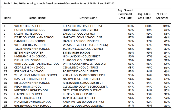 Overall Top 20 Perfoming Schools based on Grad Rates