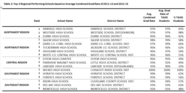 Top Regional Schools based on Grad Rates