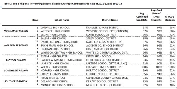 Top Regional Schools based on Grad Rates