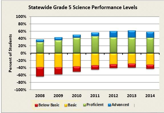 5th grade 2014 science results