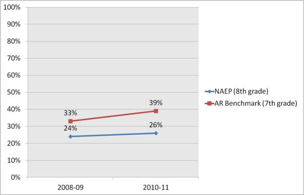 NAEP vs. Benchmark comparison graph