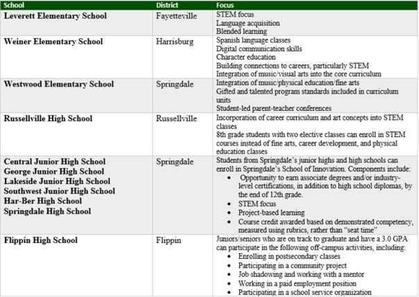 schools of innovation