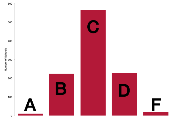 A-F Grades 2015