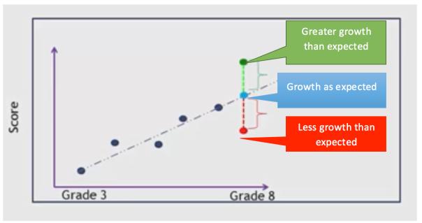 Growth Model
