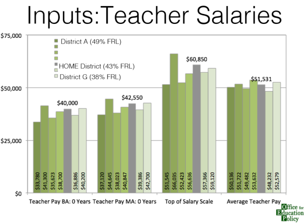 teacher salary