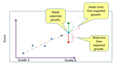 GrowthIndicator