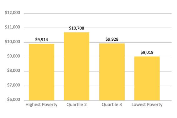 Poverty Funding