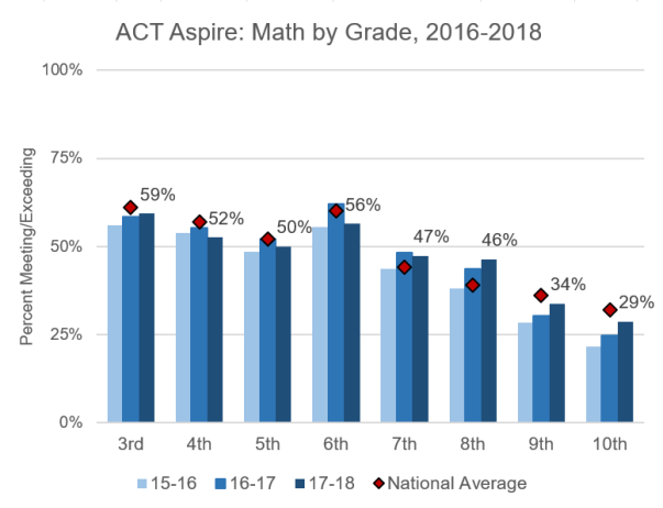 ACt_Math_Grade_2018