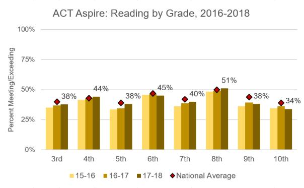 ACT_Reading_Grade_2018