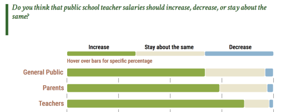 Teacher Salary Change_EdNext2018