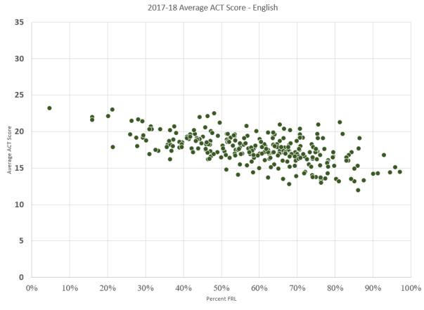ACT- Poverty