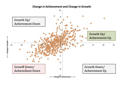 Growth Achievement