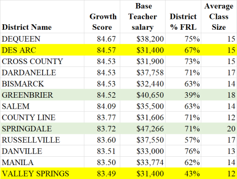 district salary growth