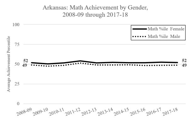 Math Gender