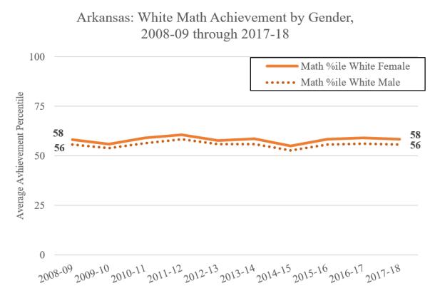 White Math